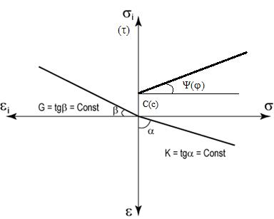 Алексей Алехин - Обоснование метода определения параметров нелинейной модели грунта по данным его полевых испытаний