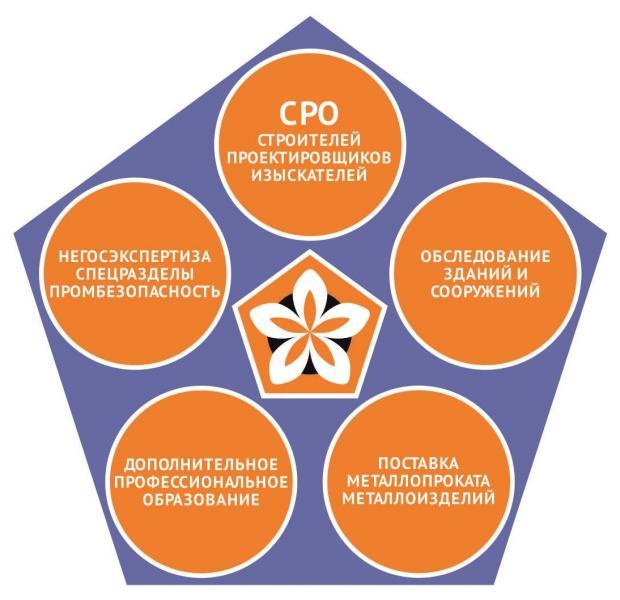 Партнерство Евразия предлагает негосэкспертизу, спецразделы, экспертизу промбезопасности, допуски сро, строительные обследования и металлопрокат